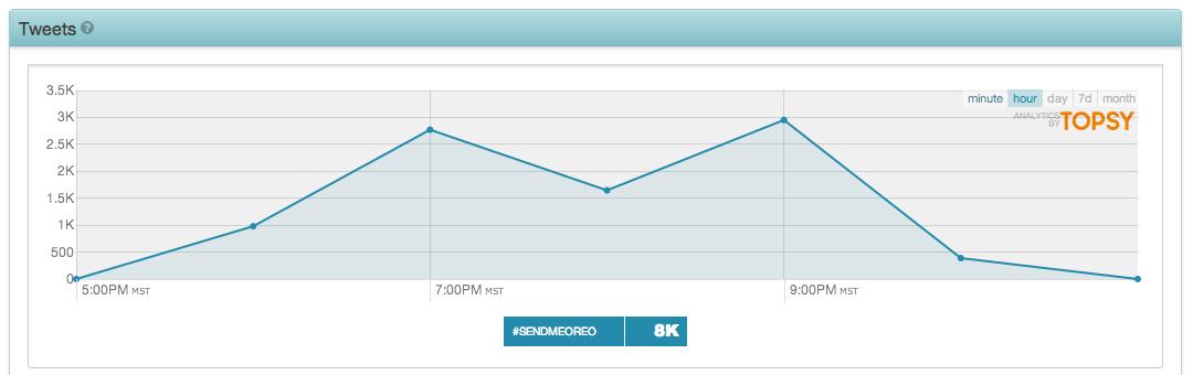 Topsy data on the #sendmeoreo hashtag