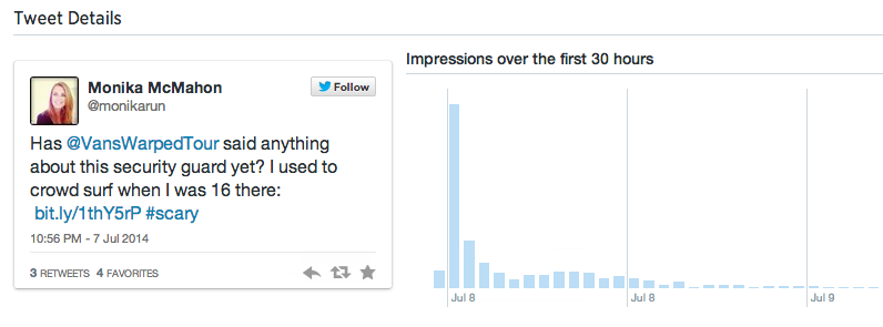 Impressions per tweet over the first 30 hours