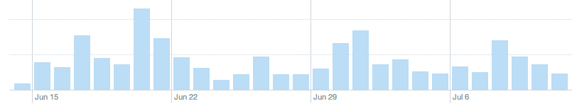 Twitter Analytics Showing Actual Impressions Screenshot