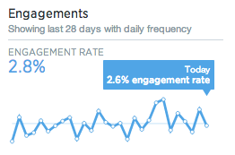 Engagement Rate for New Twitter Analytics