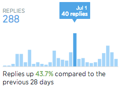 Replies for New Twitter Analytics