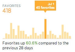 Favorites for New Twitter Analytics
