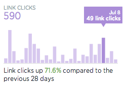 Link Clicks for New Twitter Analytics