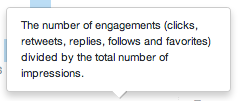 Definition of an Engagement Rate in New Twitter Analytics